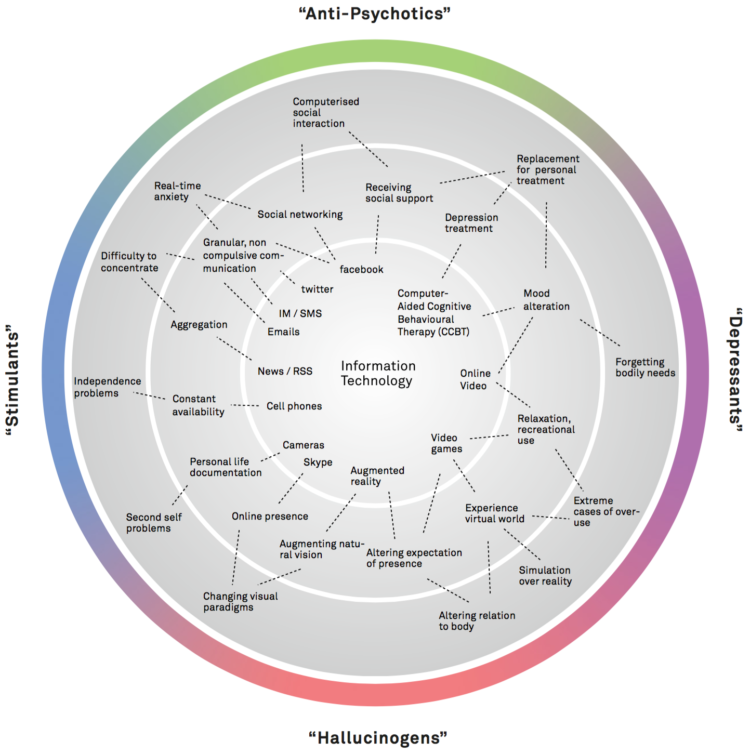 Figure 1: Information technologies are mapped according to psychoactive effects